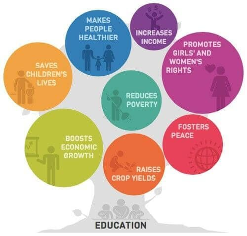 Wider Benefits of Education