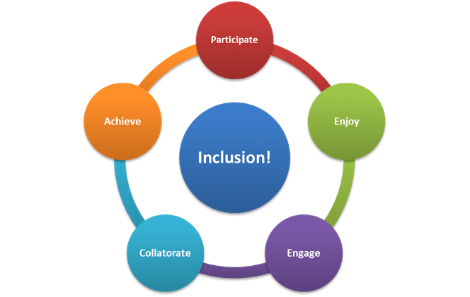 Structural indicators of inclusion in education – NESET publication editor Paul Downes