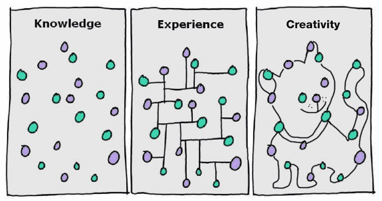 Difference between knowledge, experience and creativity – by Steve Wheeler