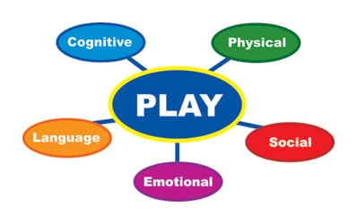 Play with your children – it educates them best