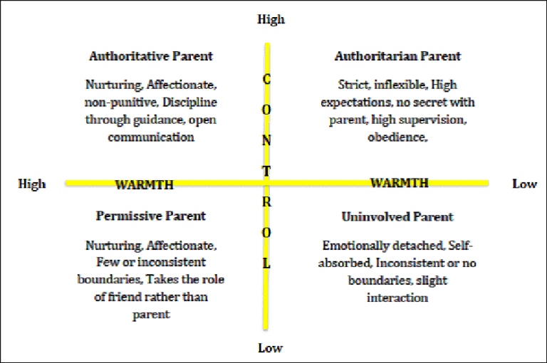 Parenting Style and Its Correlates